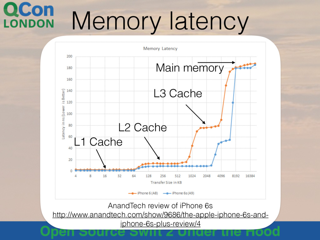Open Source Swift 2 Under the Hood Memory laten...