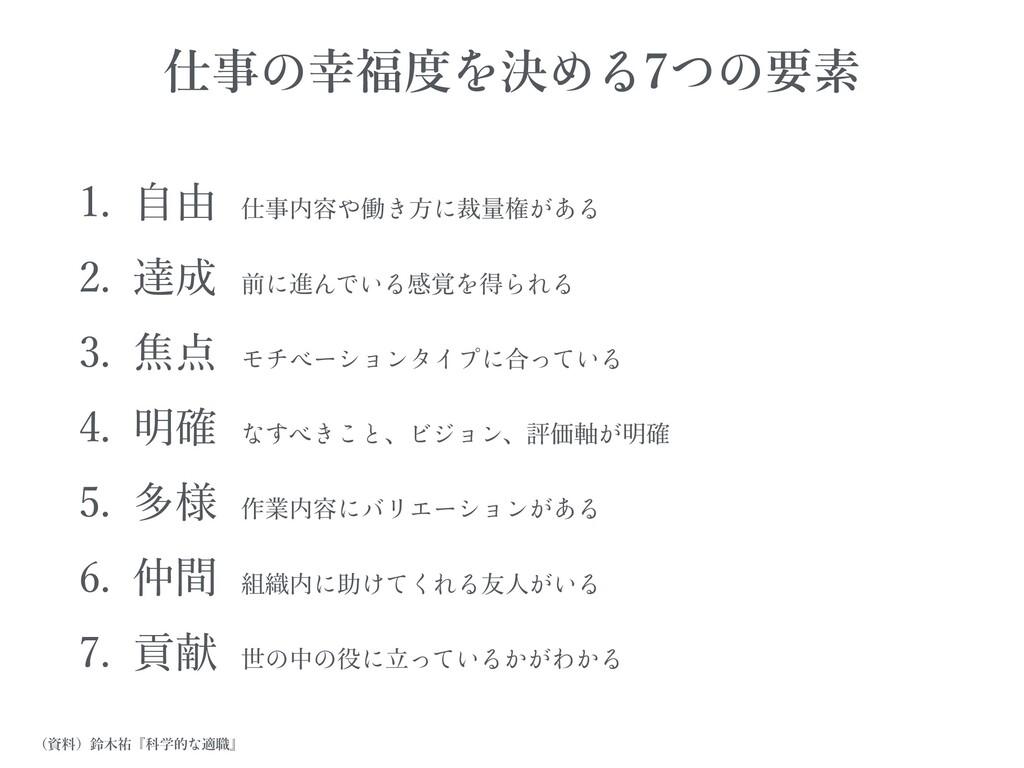 1. ⾃由仕事内容 働 ⽅ 裁量権 2. 達成前 進 感覚 得 3. 焦点 合 4. 明...