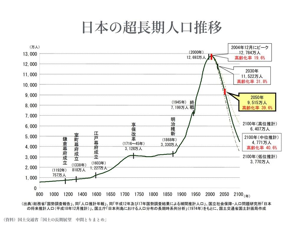 (資料)国⼟交通省「国⼟ ⻑期展望中間 」 ⽇本 超⻑期⼈⼝推移