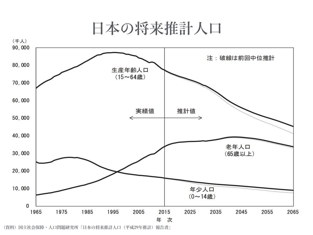 (資料)国⽴社会保障・⼈⼝問題研究所「⽇本 将来推計⼈⼝(平成29年推計)報告書」 ⽇本 将来...