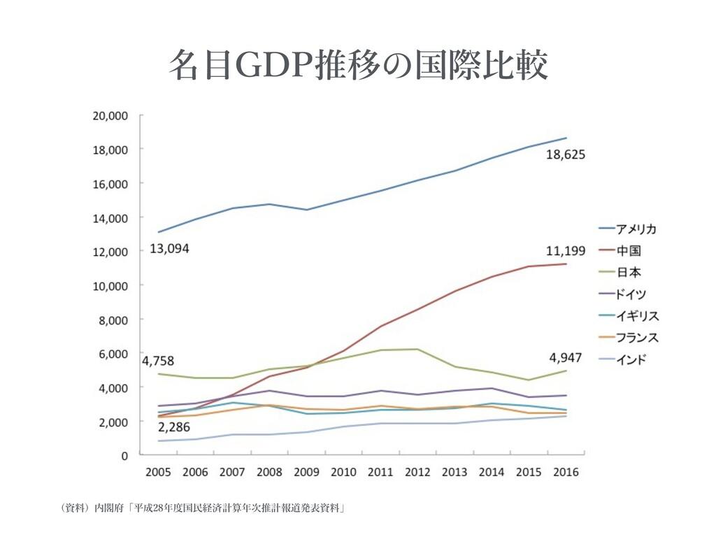 名⽬GDP推移 国際⽐較 (資料)内閣府「平成28年度国⺠経済計算年次推計報道発表資料」