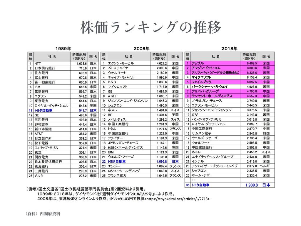 株価 推移 (資料)内閣府資料