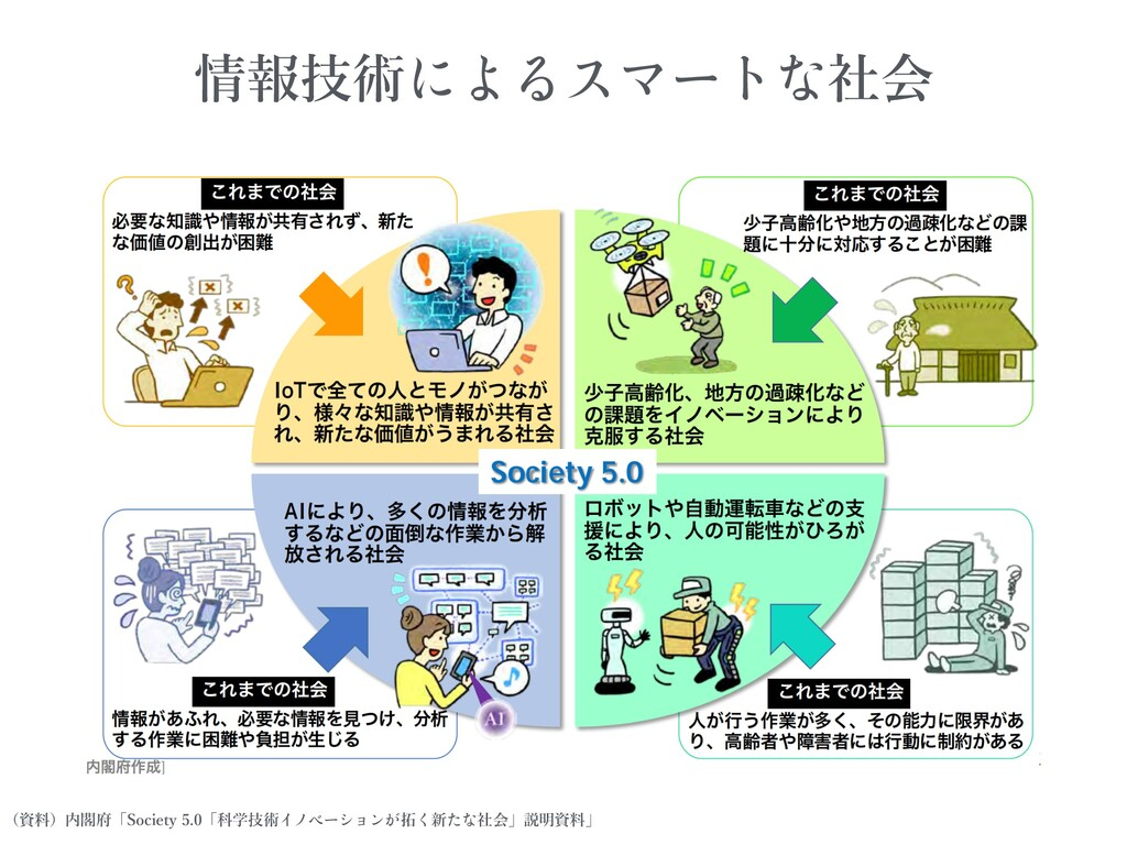 情報技術 社会 (資料)内閣府「Society 5.0「科学技術 拓 新 社会」説明資料」