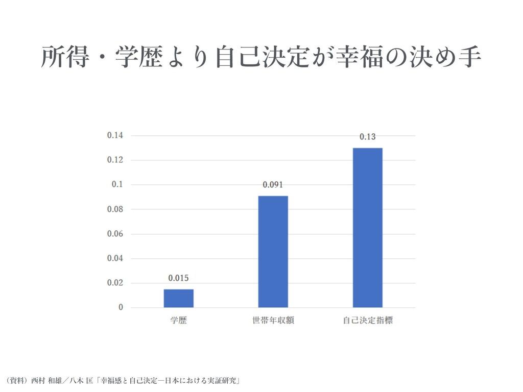 所得・学歴 ⾃⼰決定 幸福 決 ⼿ (資料)⻄村 和雄/⼋⽊ 匡「幸福感 ⾃⼰決定―⽇本 実証...