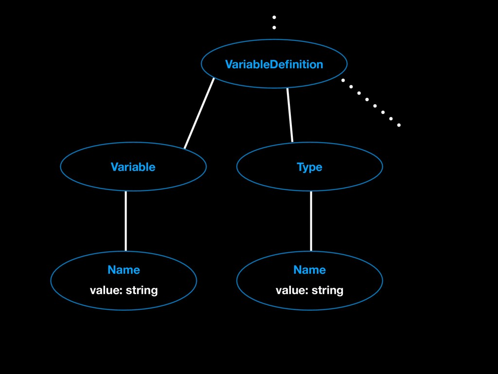 VariableDefinition Type Variable Name value: str...