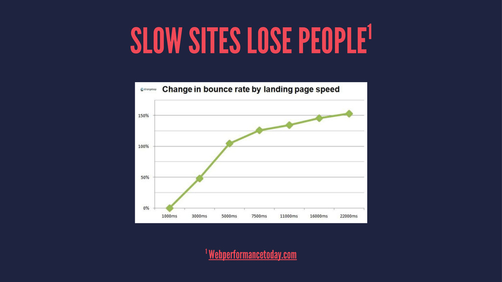 SLOW SITES LOSE PEOPLE1 1 Webperformancetoday.c...