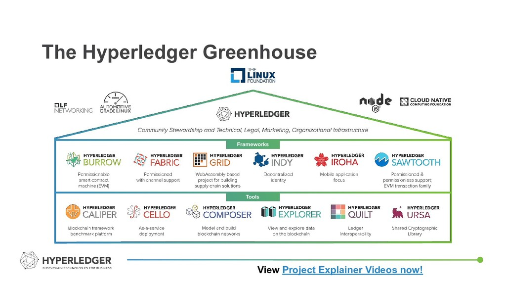 The Hyperledger Greenhouse View Project Explain...