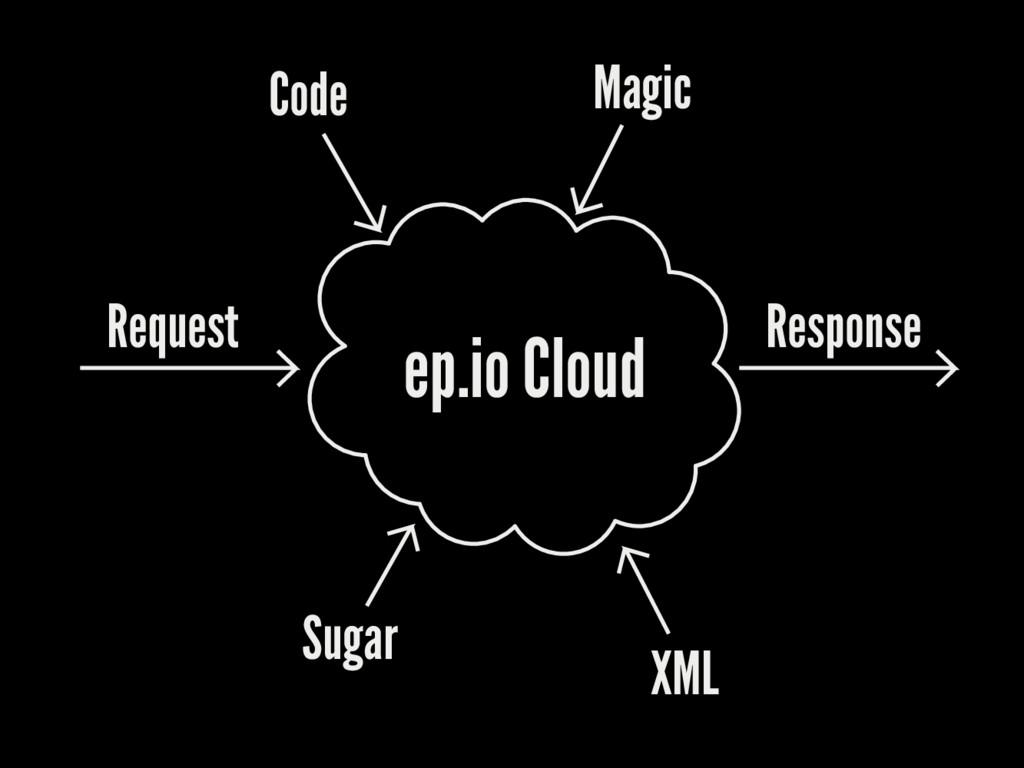 ep.io Cloud Request Sugar XML Response Code Mag...