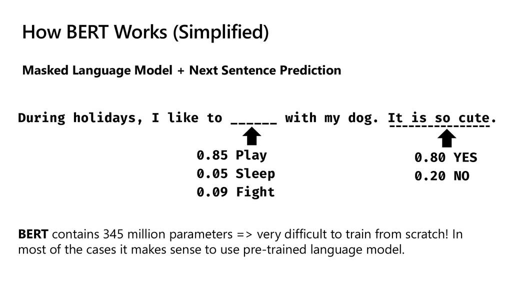 How BERT Works (Simplified) Masked Language Mod...