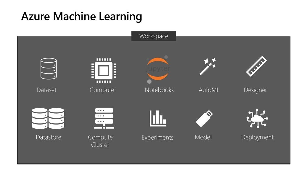 Azure Machine Learning Workspace Dataset Datast...