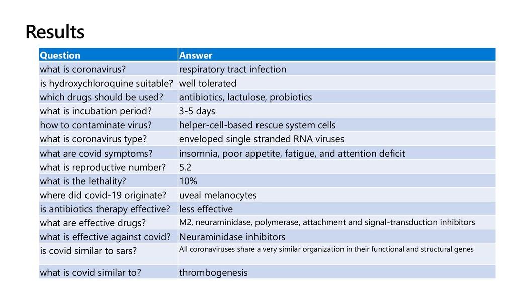 Question Answer what is coronavirus? respirator...