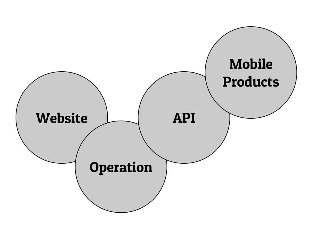 Website Operation API Mobile Products
