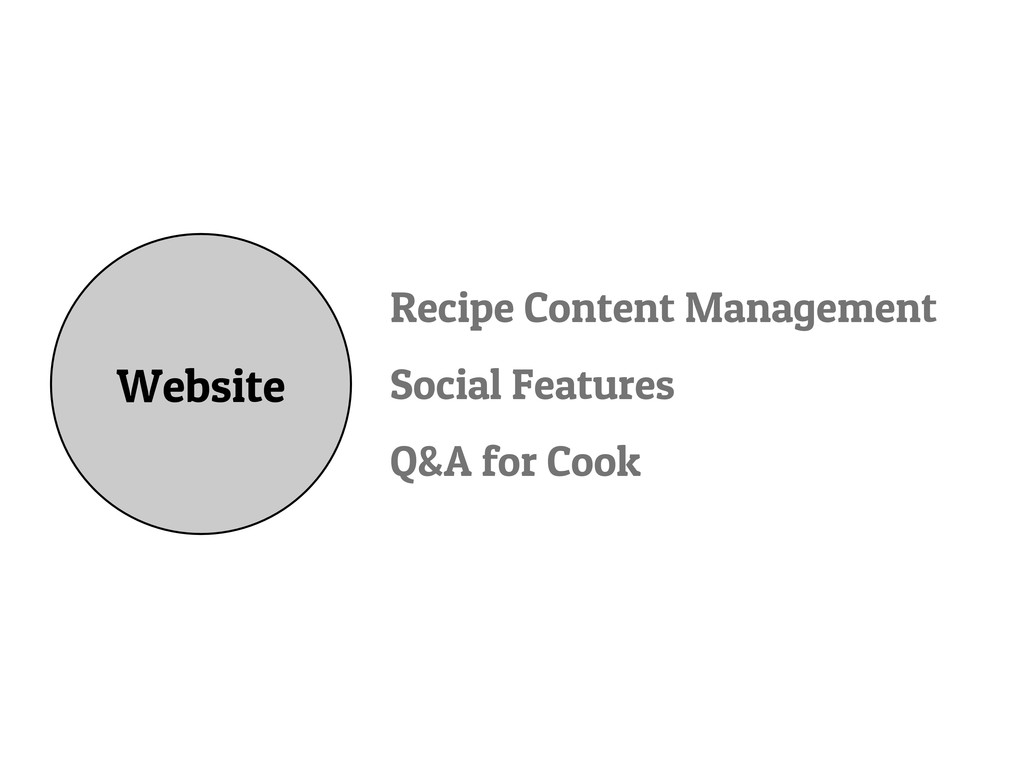 Website Recipe Content Management Social Featur...