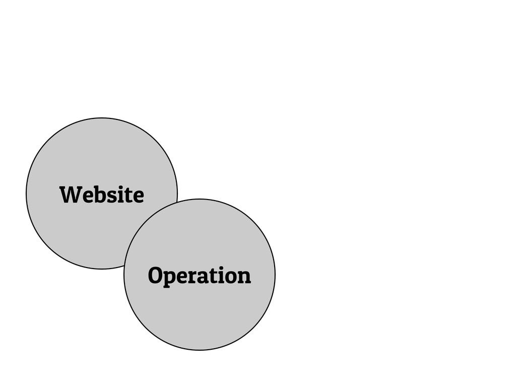 Website Operation