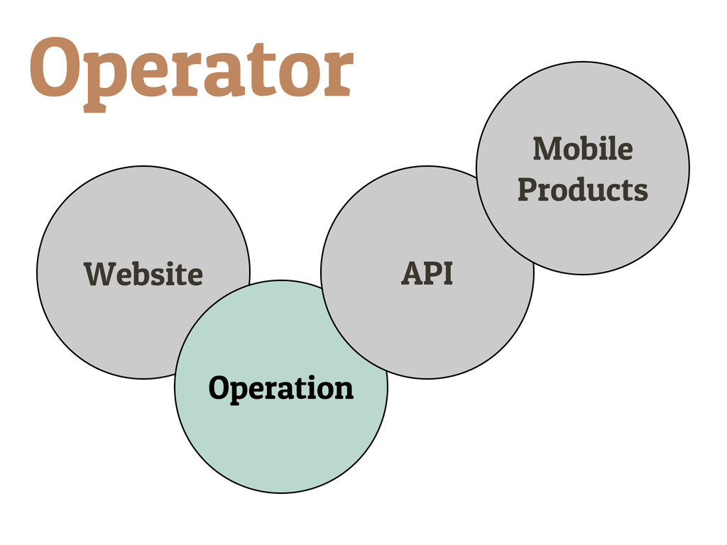Website Operation API Mobile Products Operator