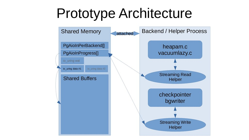 Prototype Architecture Shared Memory Shared Buf...