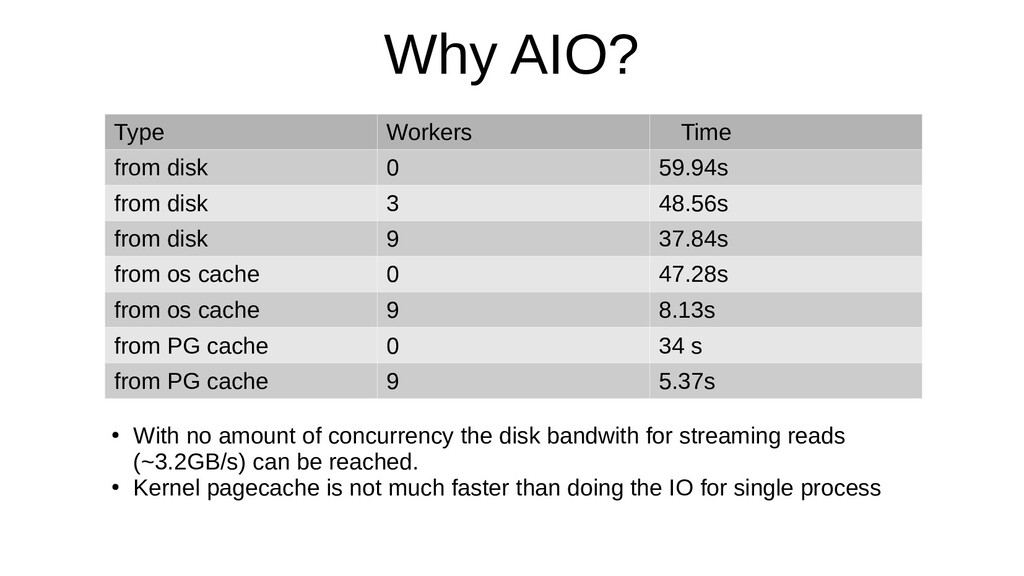 Why AIO? Type Workers Time from disk 0 59.94s f...