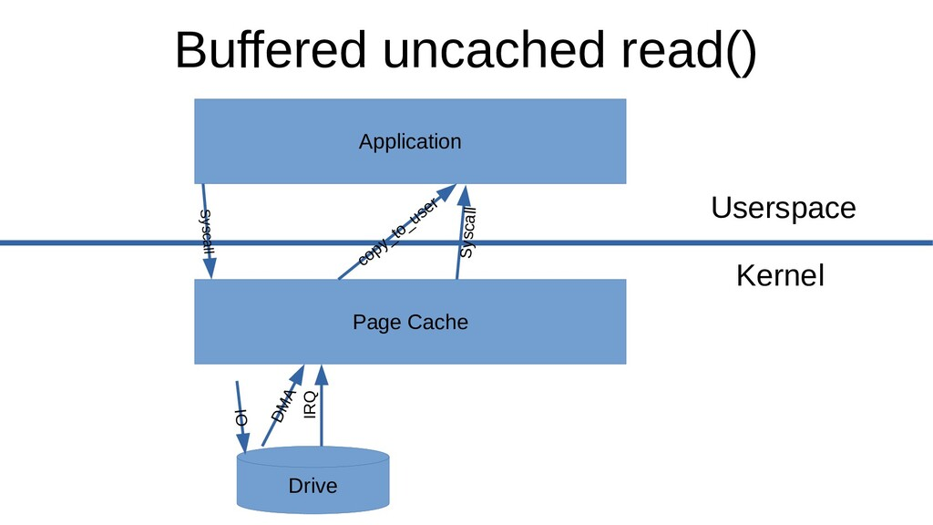 Application Drive Syscall Userspace Kernel Page...