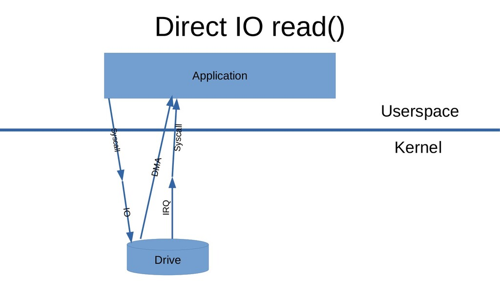 Application Drive Syscall Userspace Kernel IO D...