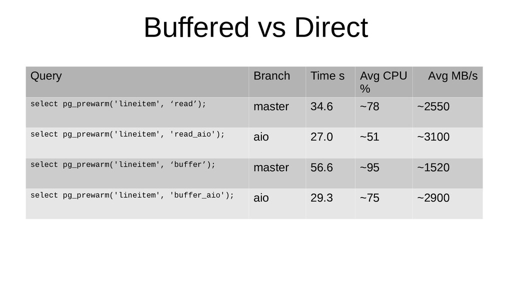 Buffered vs Direct Query Branch Time s Avg CPU ...