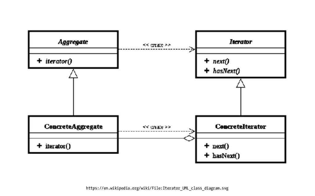 https://en.wikipedia.org/wiki/File:Iterator_UML...