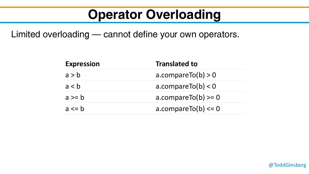 @ToddGinsberg Operator Overloading Limited over...