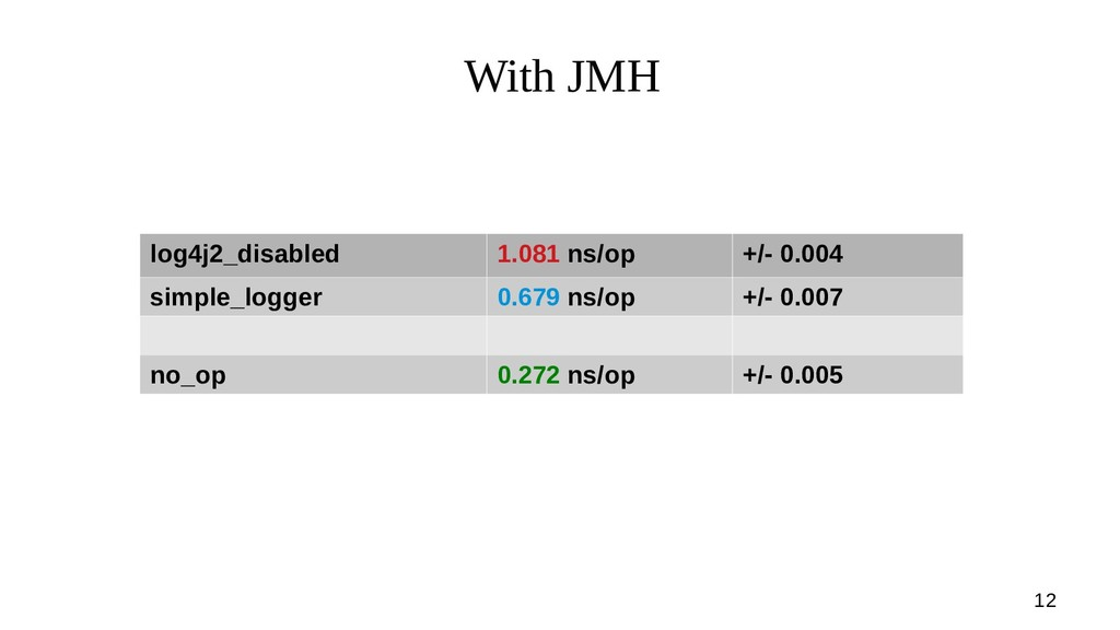 12 With JMH log4j2_disabled 1.081 ns/op +/- 0.0...