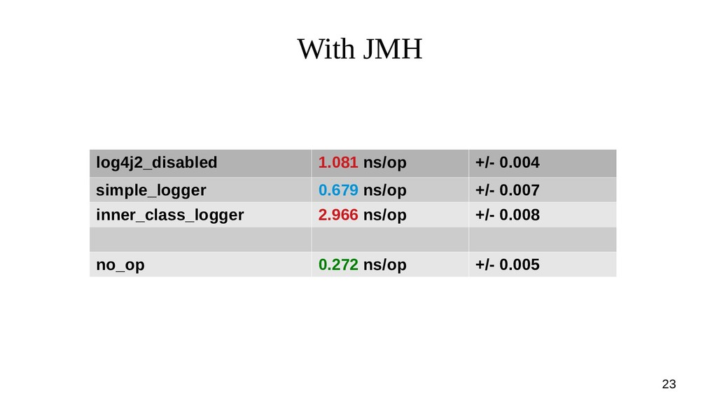 23 With JMH log4j2_disabled 1.081 ns/op +/- 0.0...