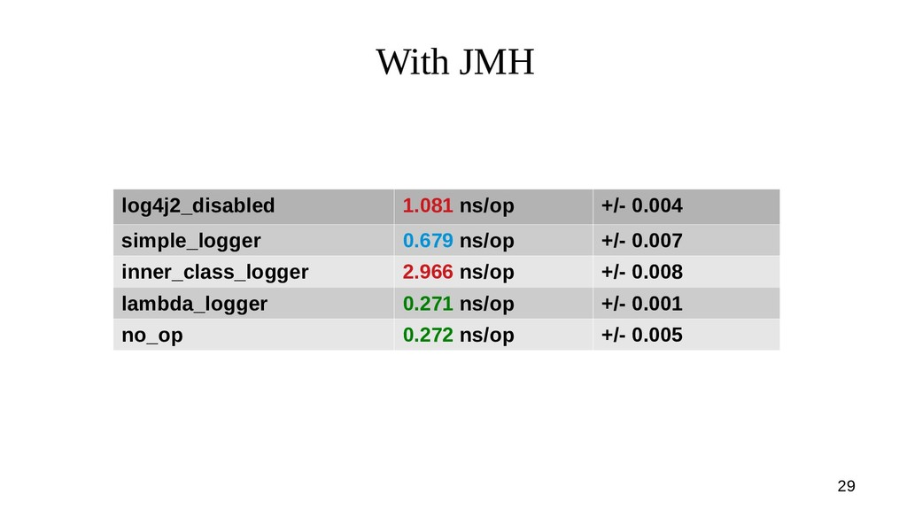 29 With JMH log4j2_disabled 1.081 ns/op +/- 0.0...