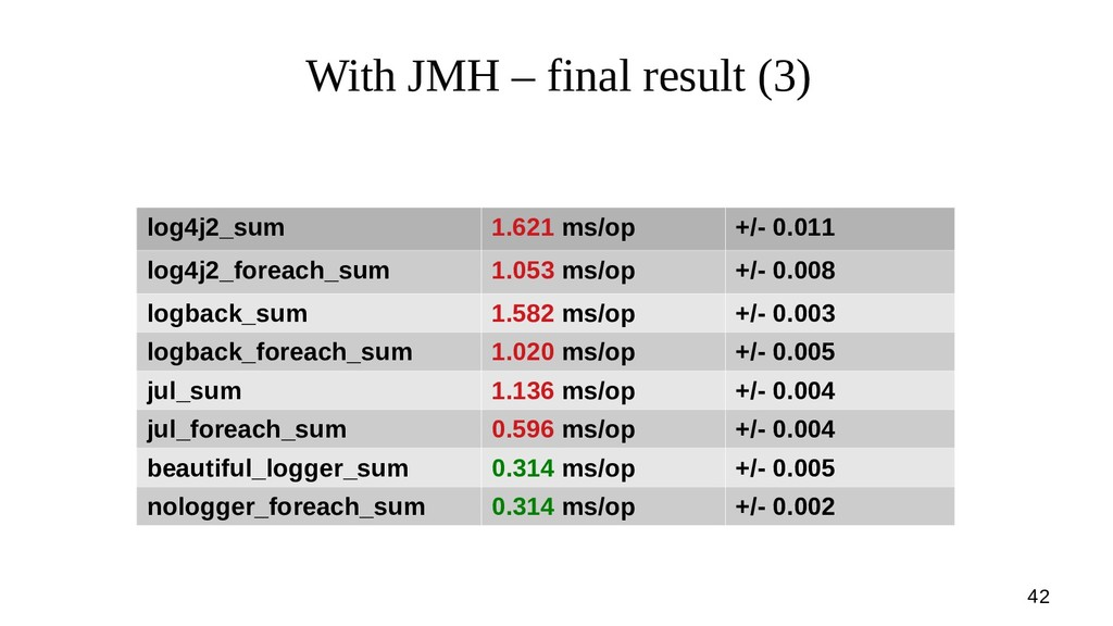 42 With JMH – final result (3) log4j2_sum 1.621...