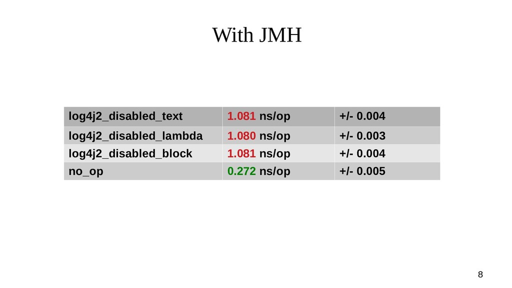 8 With JMH log4j2_disabled_text 1.081 ns/op +/-...