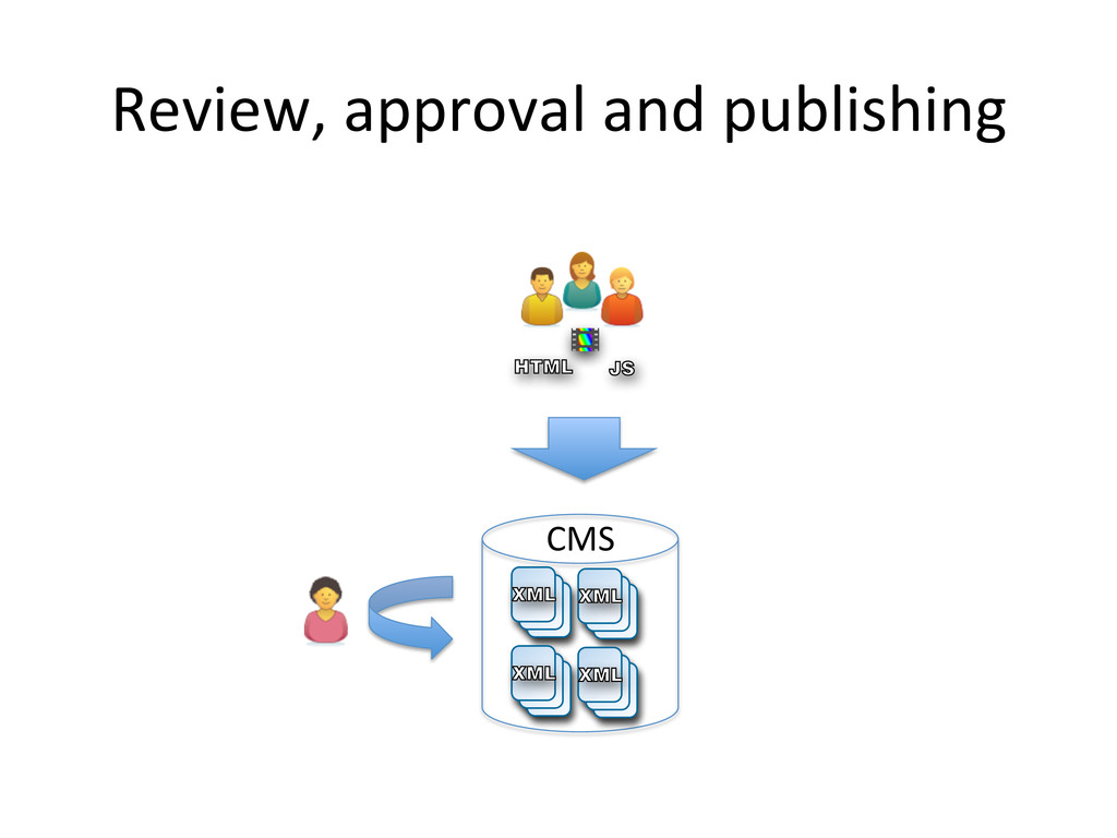Review, approval and publishing  VB...