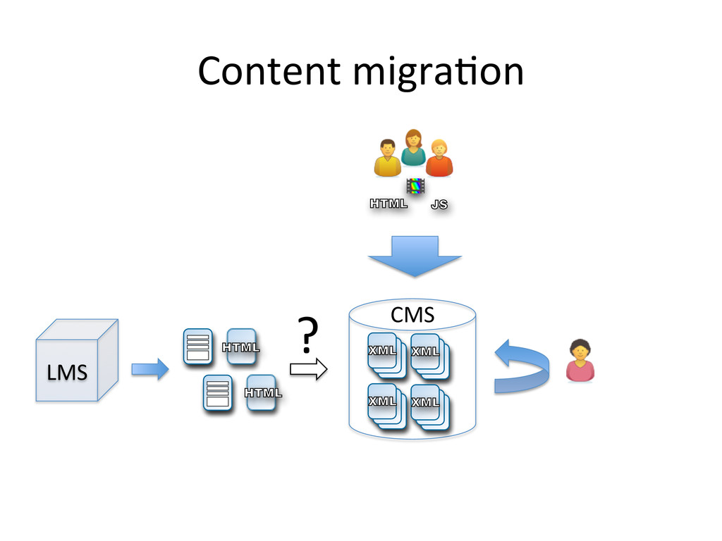 JS HTML CMS  XML XML XML XML Content migr...