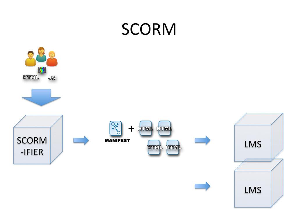 SCORM  JS HTML SCORM  -‐IFIER  HTML H...