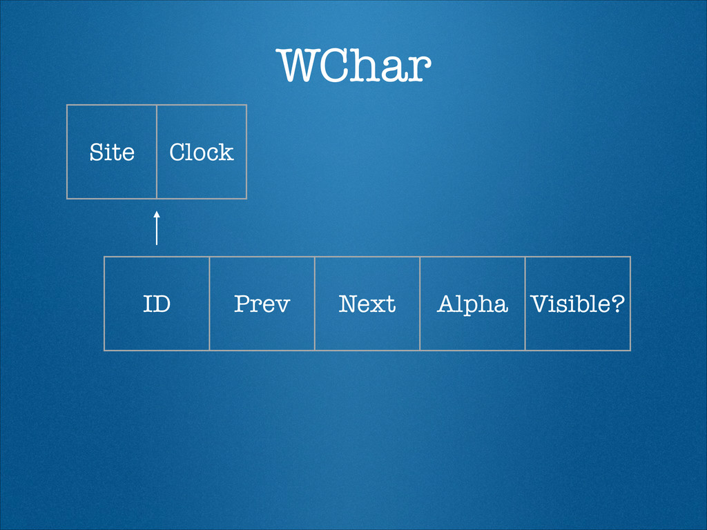 WChar ID Prev Next Alpha Visible? Site Clock