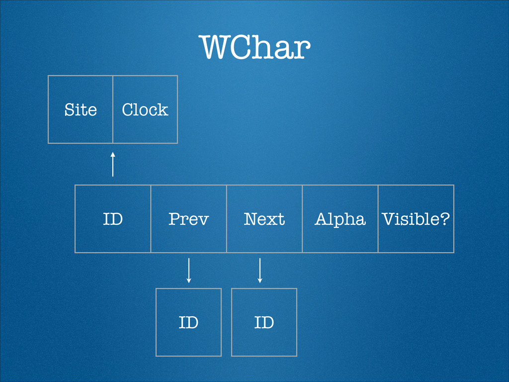 WChar ID Prev Next Alpha Visible? Site Clock ID...