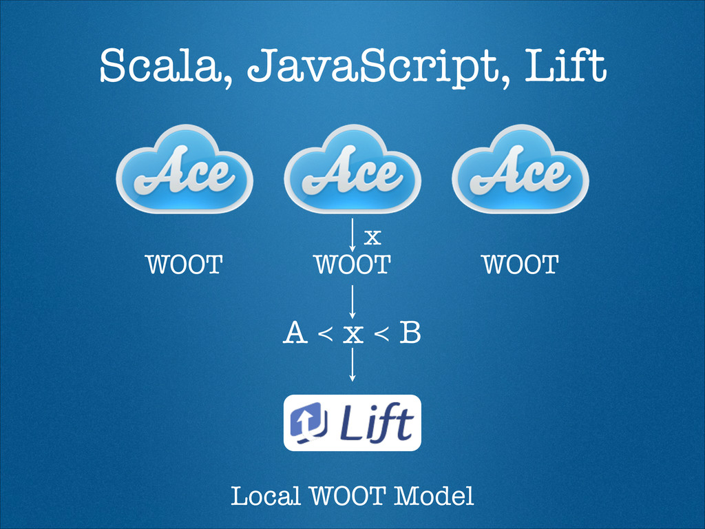 Scala, JavaScript, Lift WOOT WOOT WOOT x Local ...