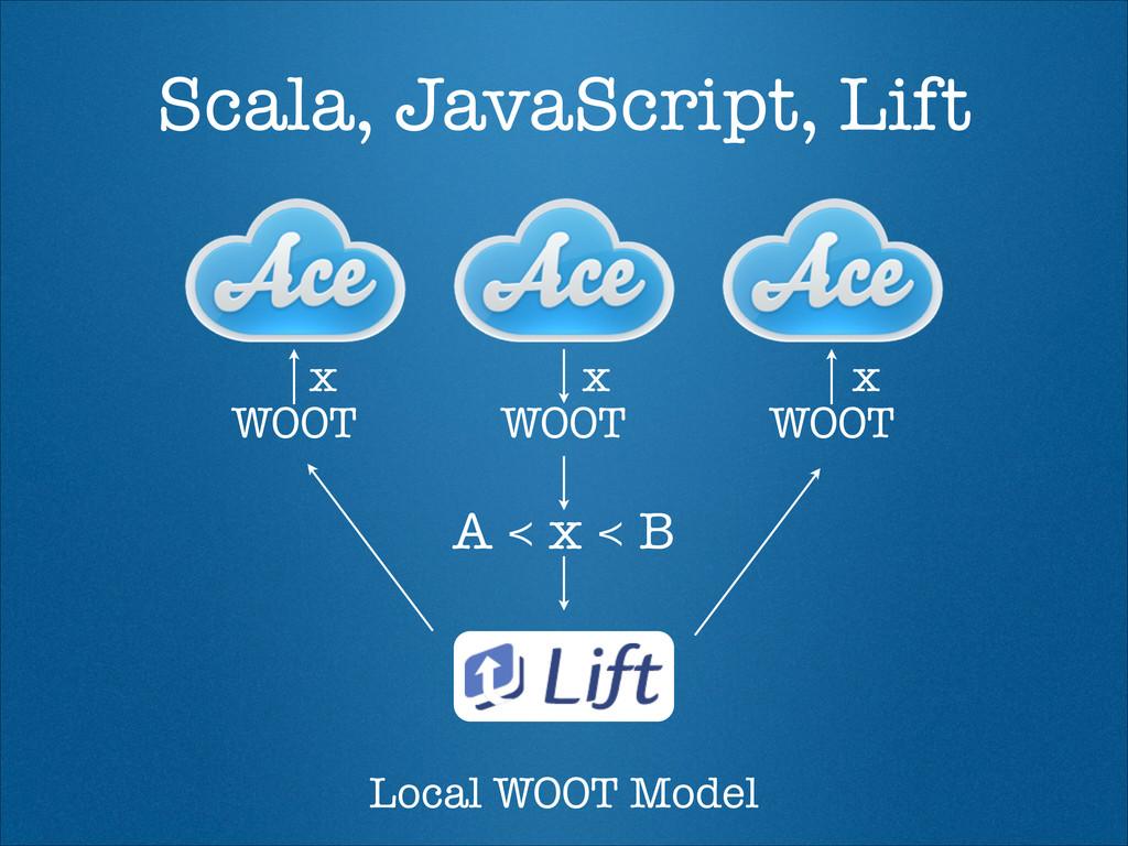 Scala, JavaScript, Lift WOOT WOOT WOOT x x x Lo...