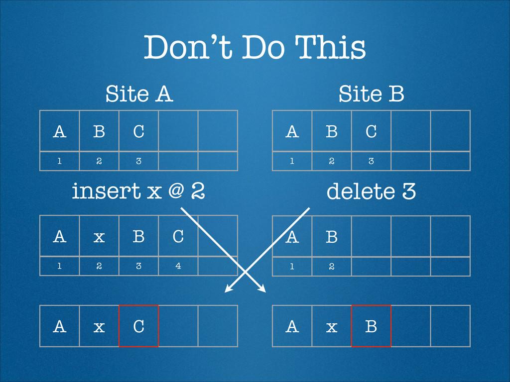 Don't Do This A B C A B C Site A Site B 1 2 3 1...
