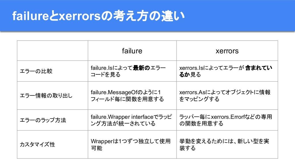failureとxerrorsの考え方の違い failure xerrors エラーの比較 f...