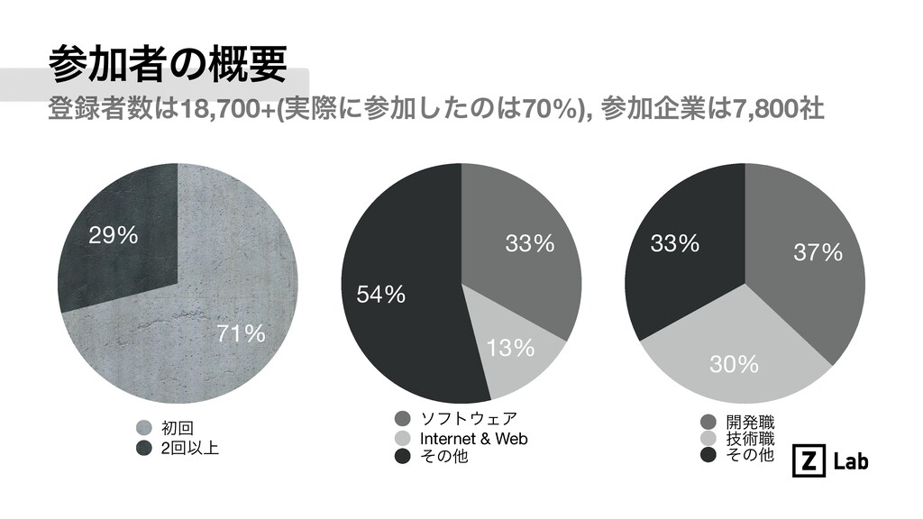 Ճऀͷ֓ཁ 29% 71% ॳճ 2ճҎ্ 54% 13% 33% ιϑτΣΞ Inter...