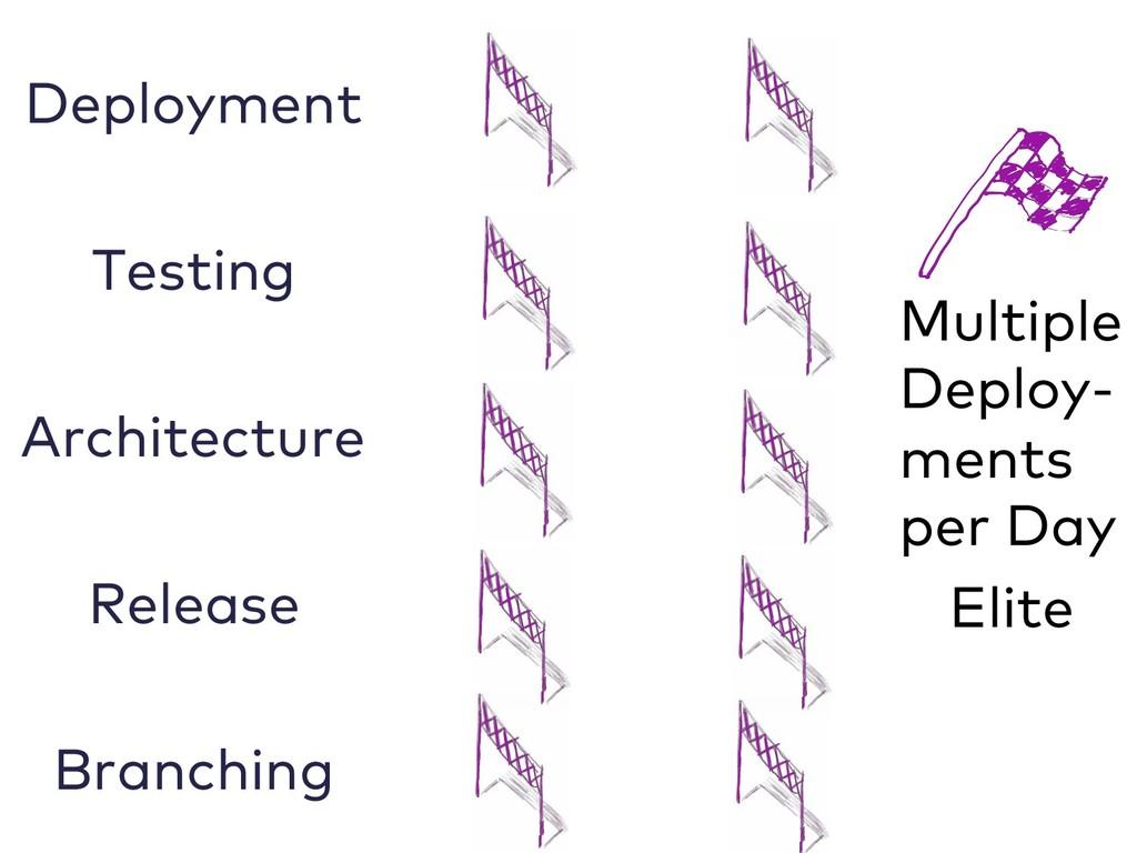Deployment Testing Architecture Release Branchi...