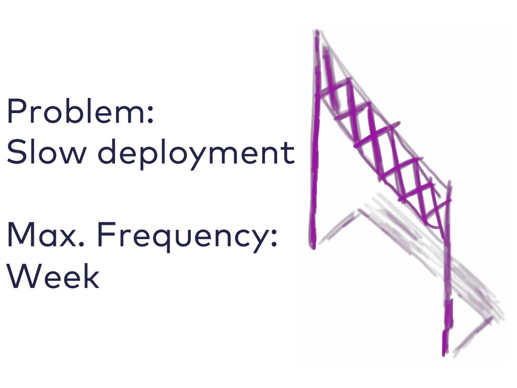 Problem: Slow deployment Max. Frequency: Week