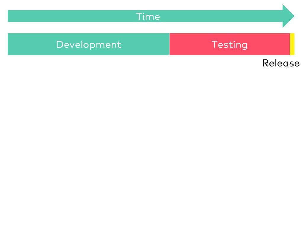 Development Testing Release Time