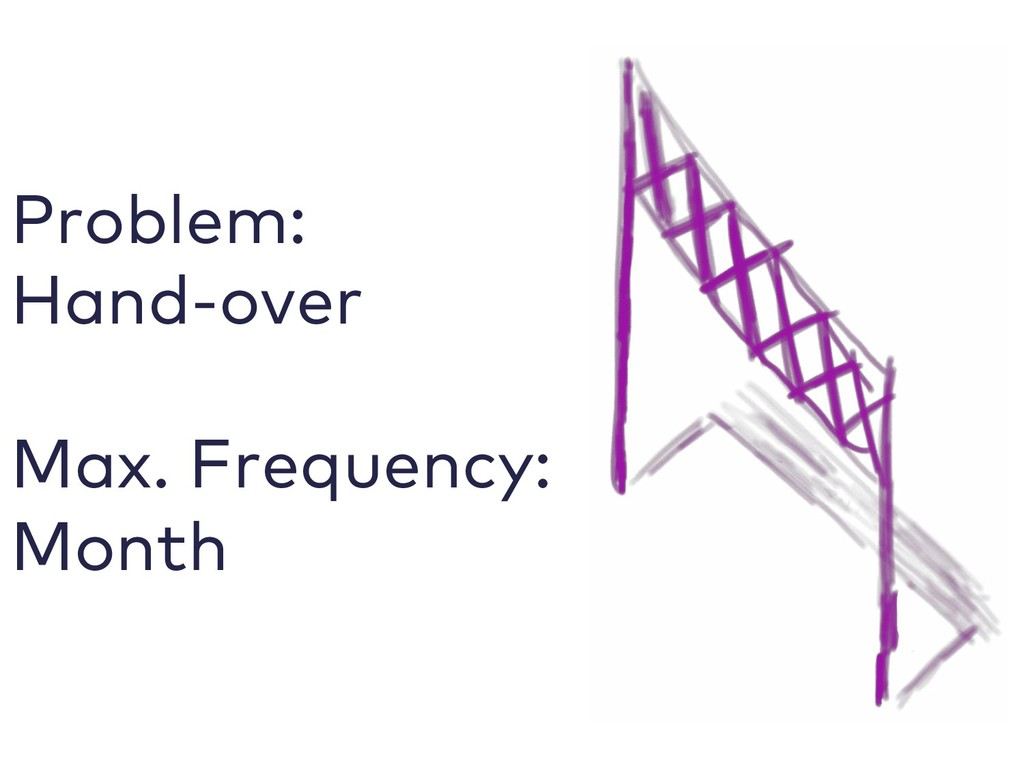 Problem: Hand-over Max. Frequency: Month