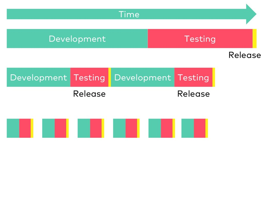 Development Testing Release Time Development Te...