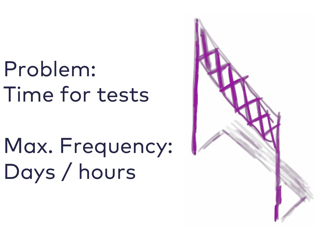 Problem: Time for tests Max. Frequency: Days / ...