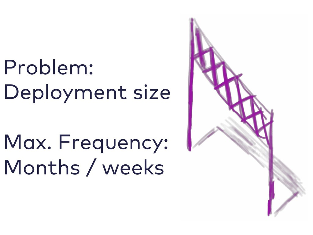 Problem: Deployment size Max. Frequency: Months...