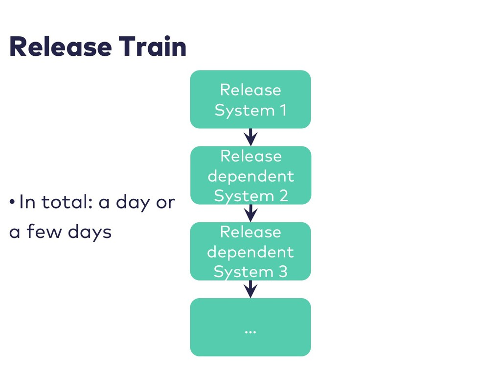 Release Train • In total: a day or a few days R...