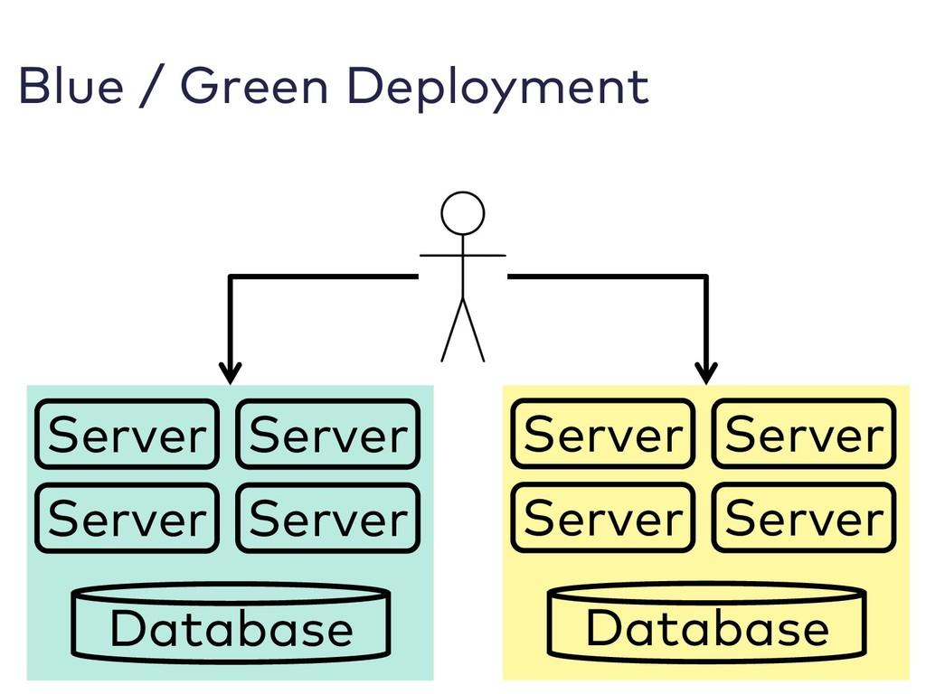 Blue / Green Deployment Server Server Server Se...
